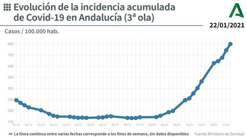 evolución covid-19 Andalucía